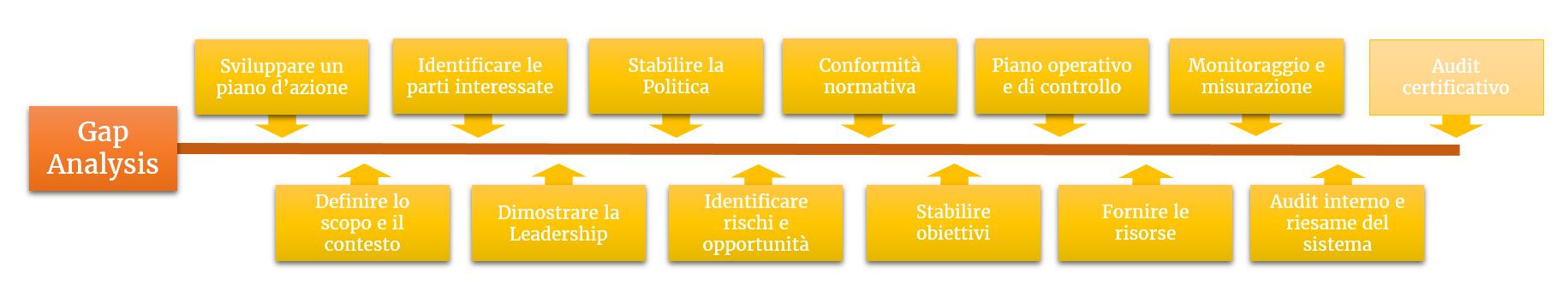 Le principali fasi che caratterizzano un percorso di implementazione o migrazione di un Sistema di Gestione secondo la nuova ISO 45001, dalla gap analysis fino alla certificazione.