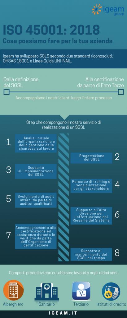 ISO 45001 infografica consulenza Igeam